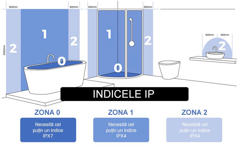 indicele-ip